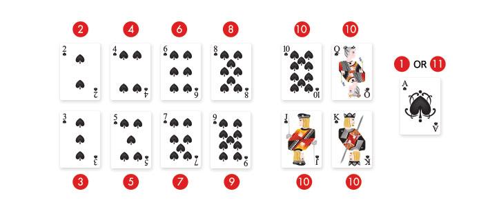21 blackjack card values